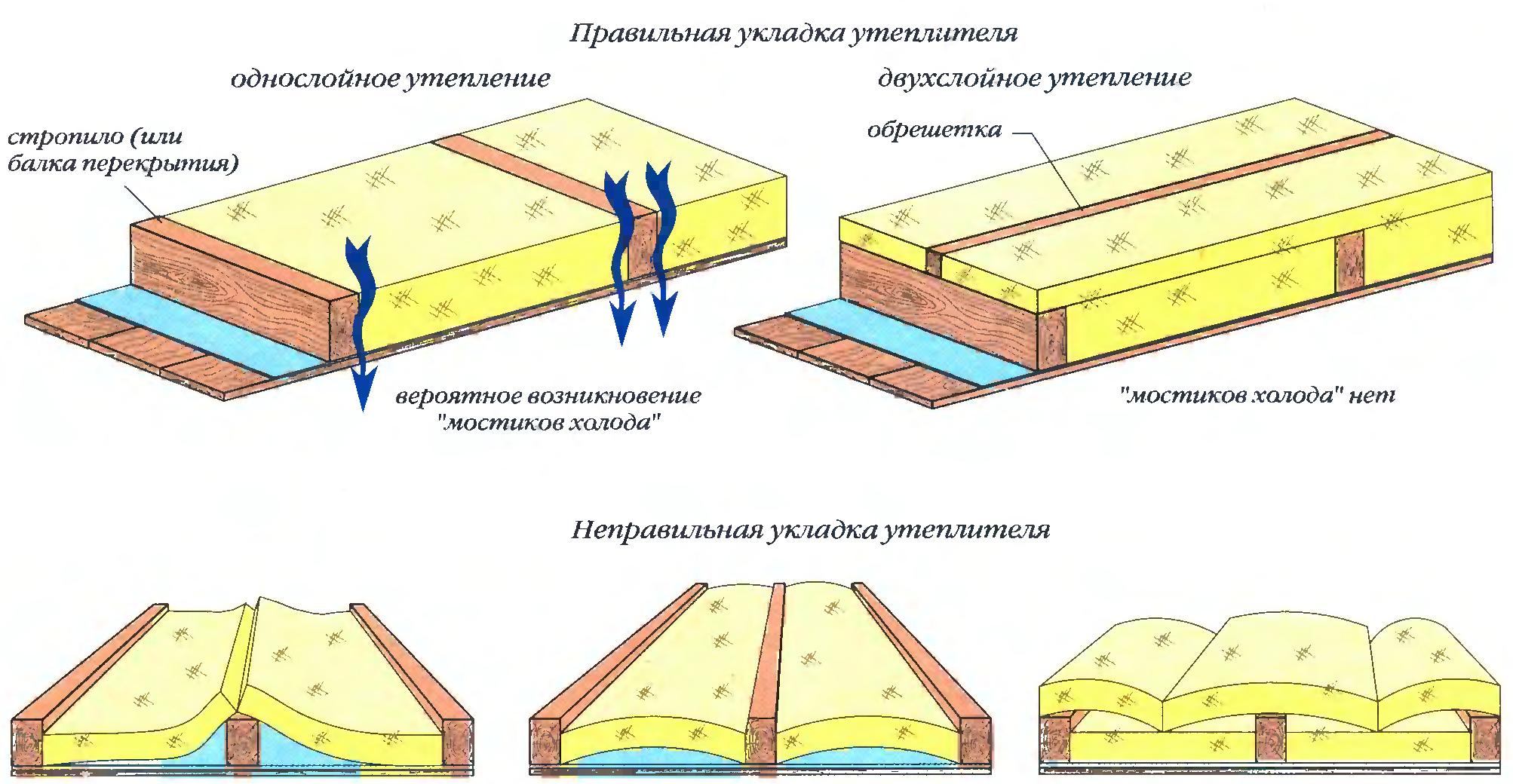 Гидроизоляция для стен внутри бани